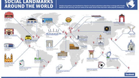 Infographic of the Week: Social Landmarks Around the World and by the City