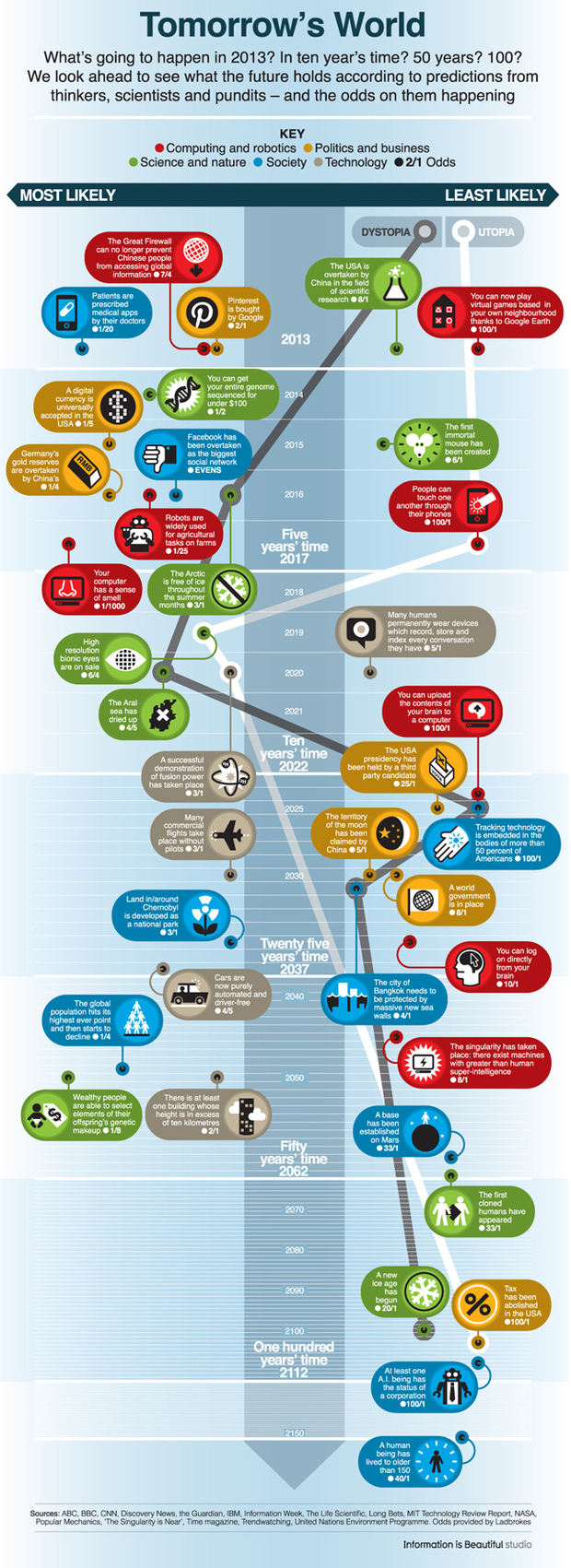 Tomorrows World Infographic