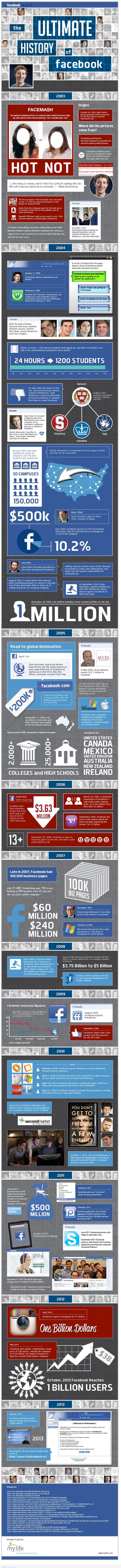 Facebook history infographic