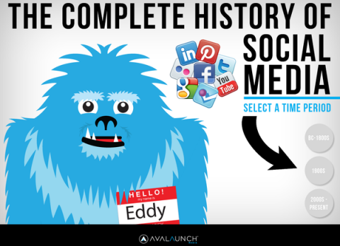 Interactive infographic: The Complete History Of Social Media
