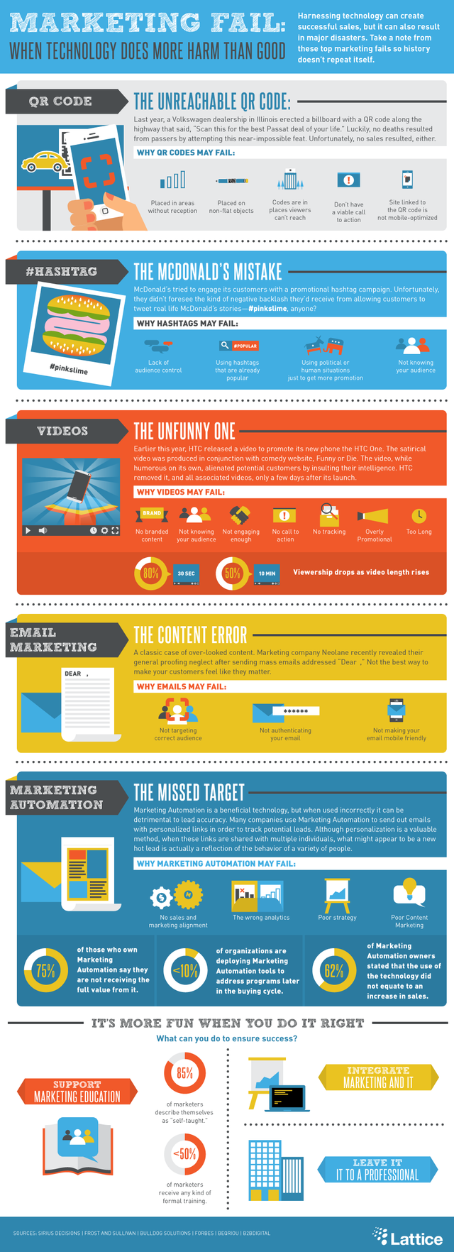 5 Marketing fails infographic