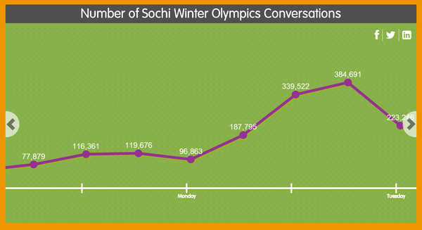 Sochi social media stats by Salesforce